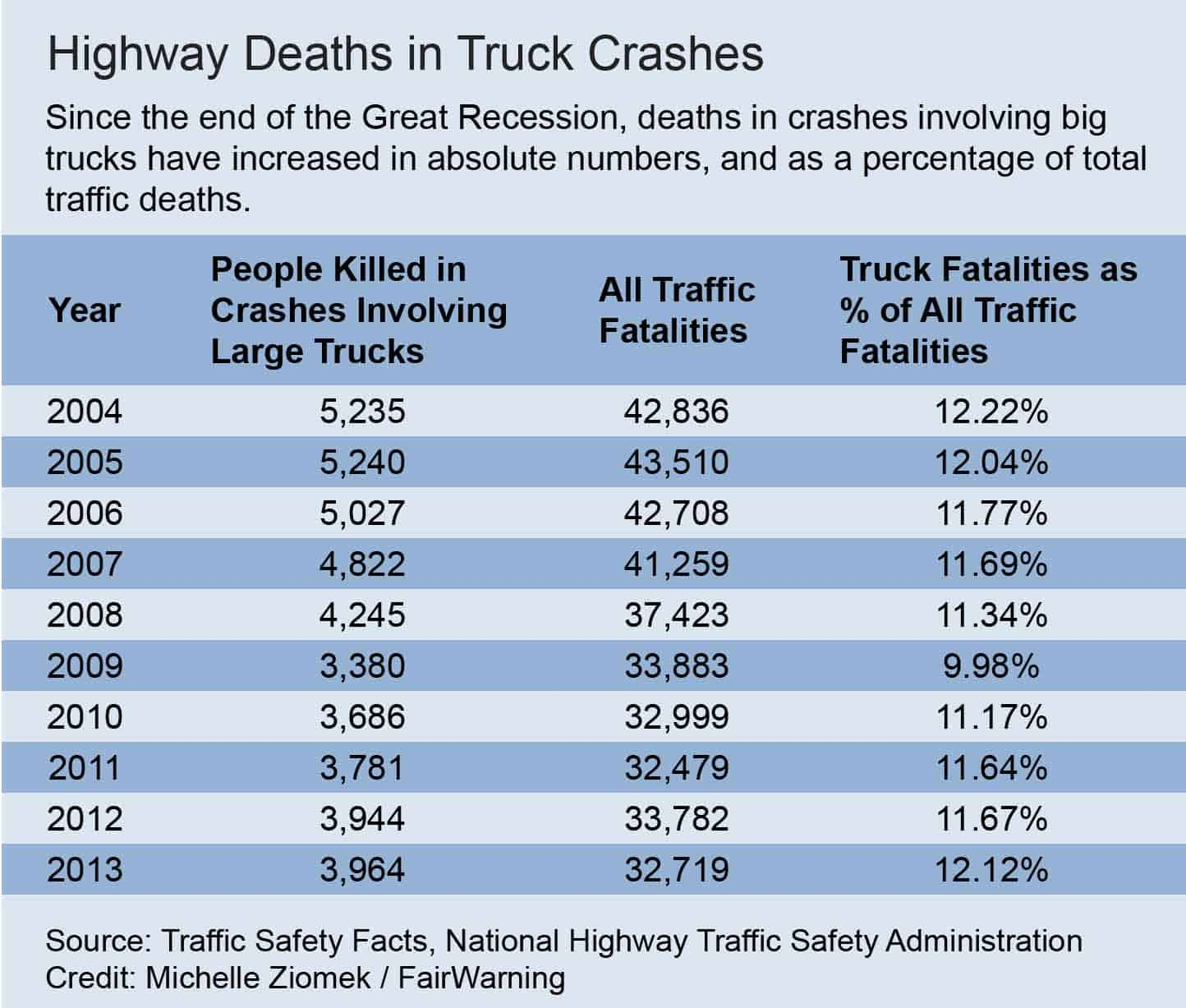 highway deaths.xls