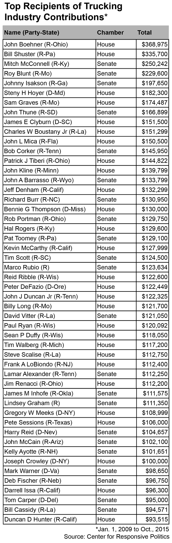 top-recipients